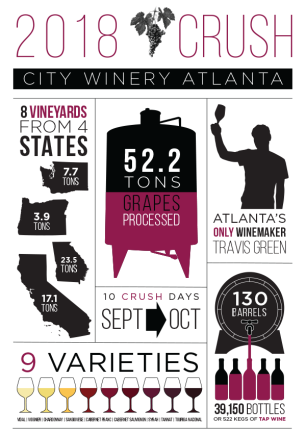 City Winery Numbers